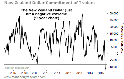 NZ Dollar Commitment of Traders Chart