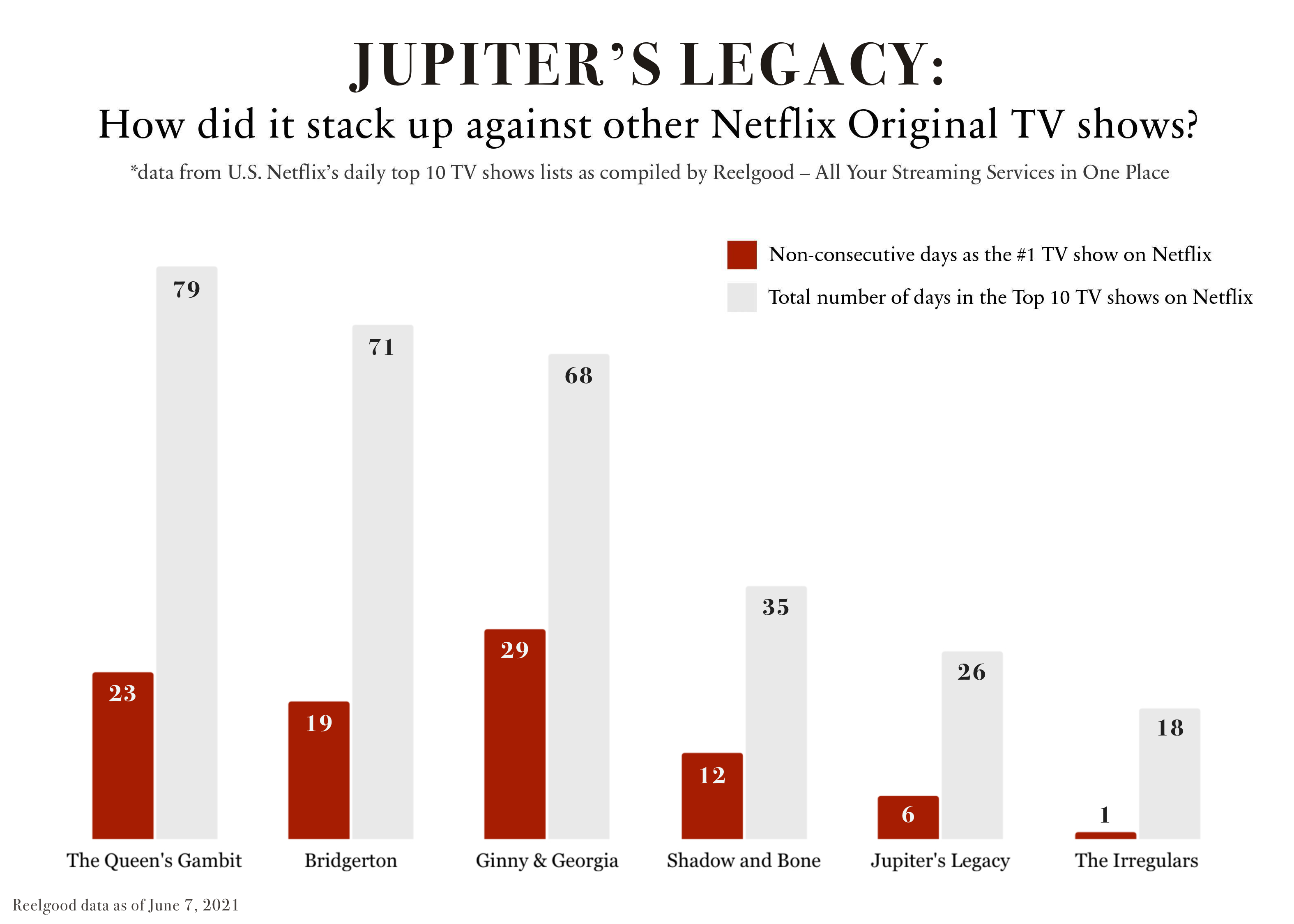 Netflix Top 10 data shows why Jupiter's Legacy was canceled, Shadow and Bone renewed