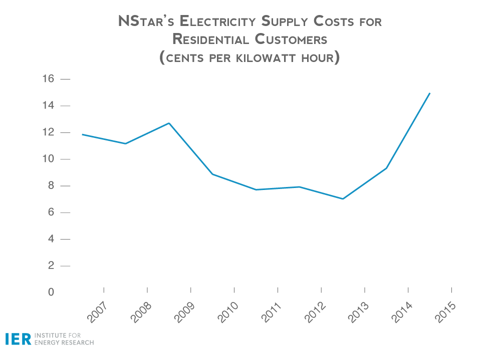 NStar-Electricity-Supply-Costs