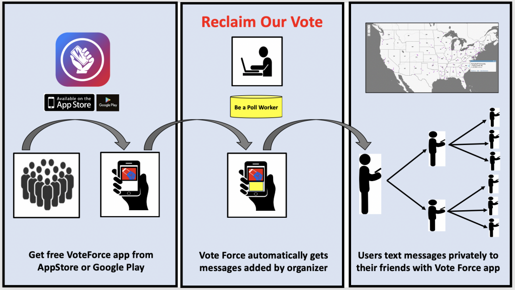 Reclaim Our Vote uses the free Vote Force app to encourage millennials to be poll workers using relational organizing.