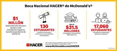 McDonald's otorgará US$1 millón en becas para ayudar a estudiantes hispanos durante la pandemia 1