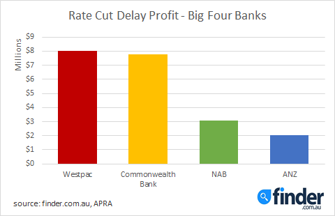 Banks set to pocket  million as they play rate cuts: Finder.com.au