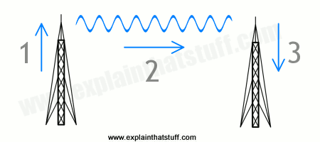 Artwork showing how antennas transmit and receive radio waves