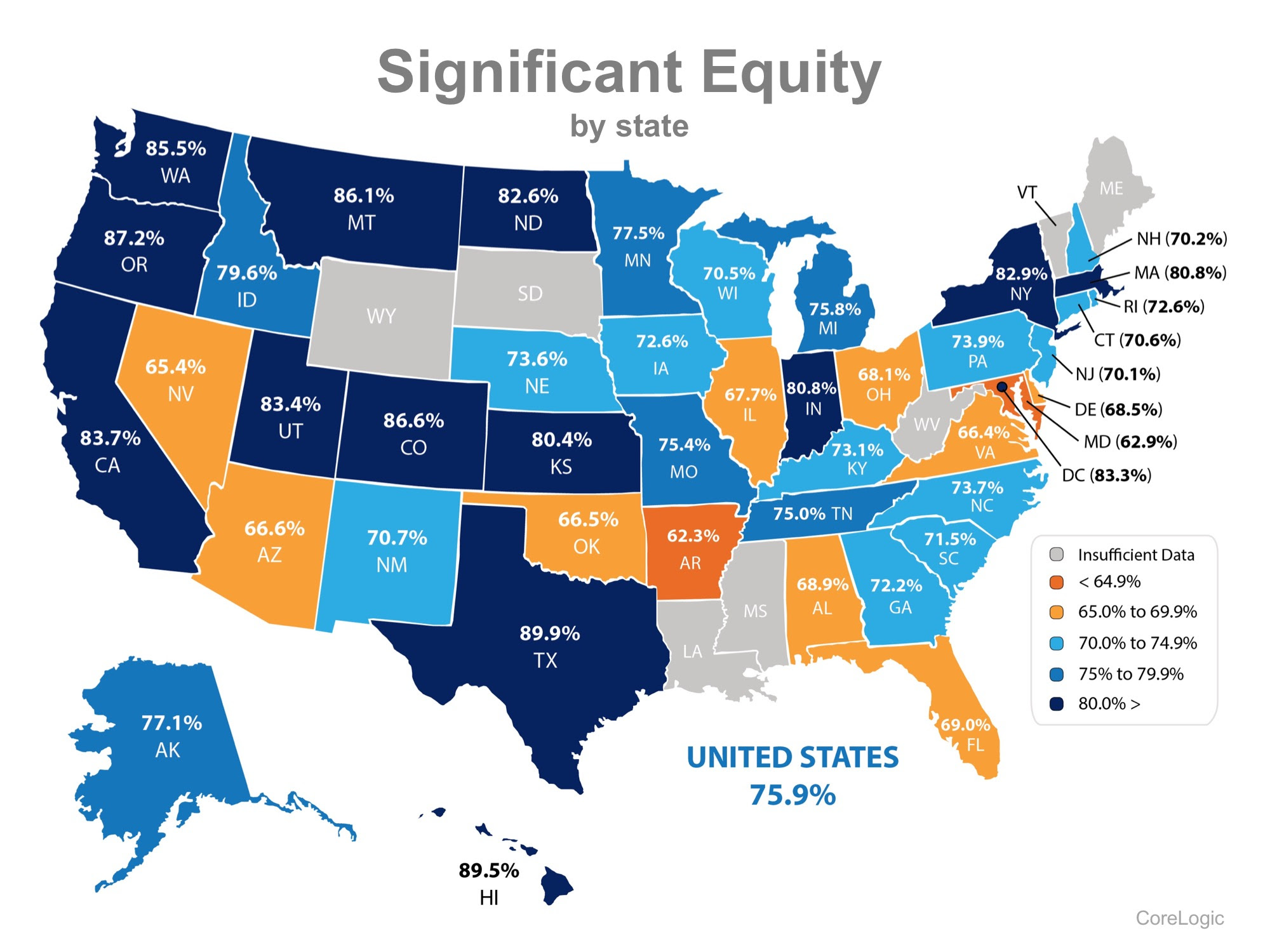 76% Of US Homeowners Now Have at Least 20% Equity in Their Homes! | MyKCM