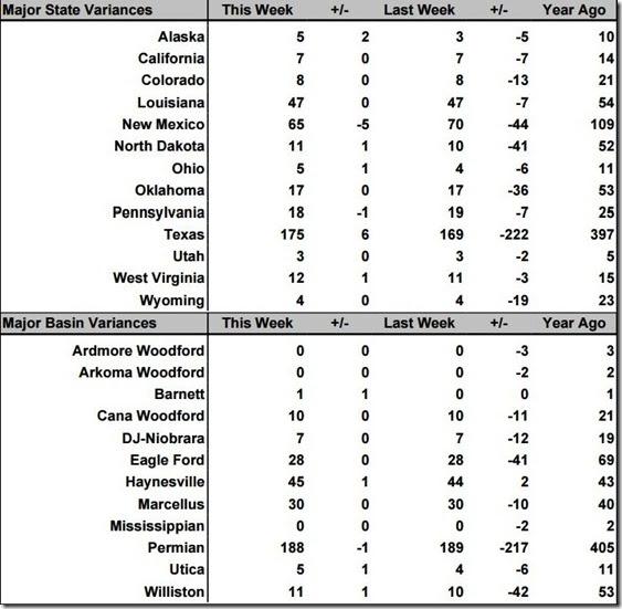 January 22 2021 rig count summary