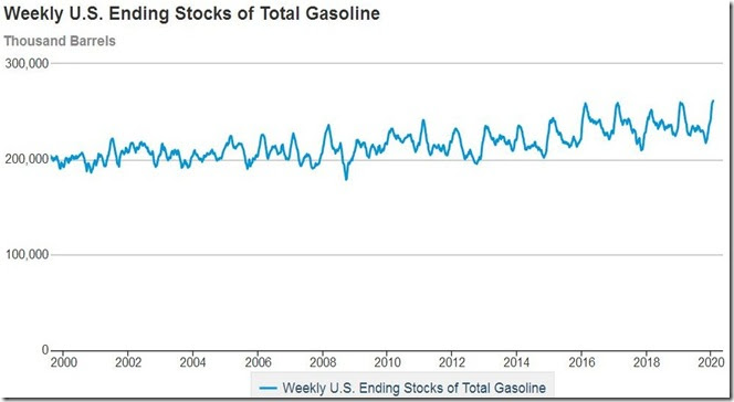 January 29 2020 gasoline supplies as of January 24