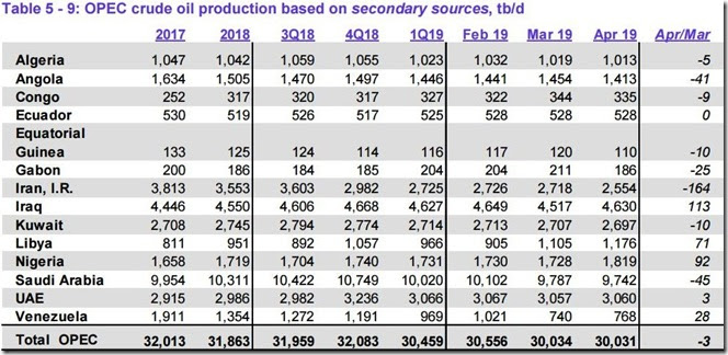 April 2019 OPEC crude output via secondary sources