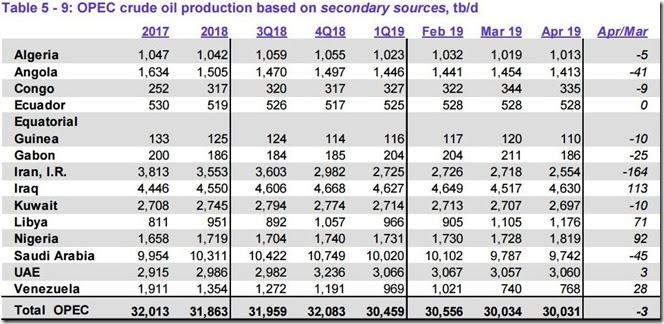 April 2019 OPEC crude output via secondary sources