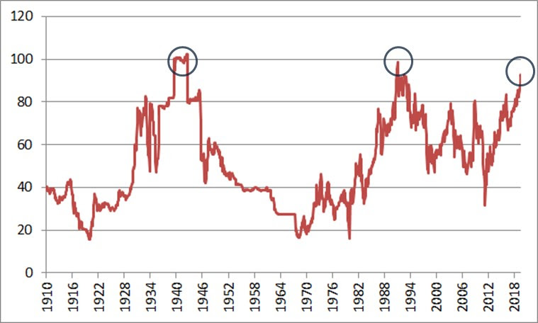Gold/Silber Ratio Chart