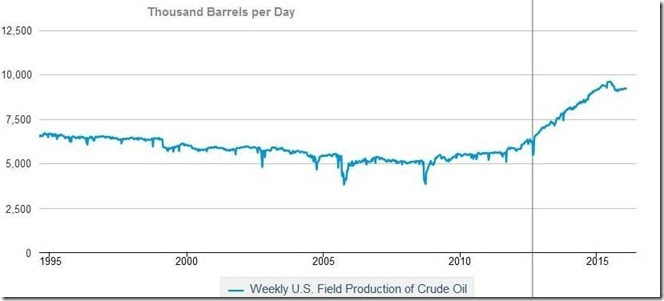 February 13 2016 crude production history