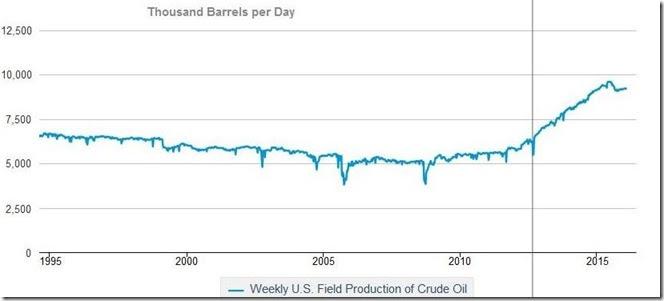 February 13 2016 crude production history