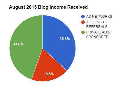 August 2015 Blog Income by Type Graph
