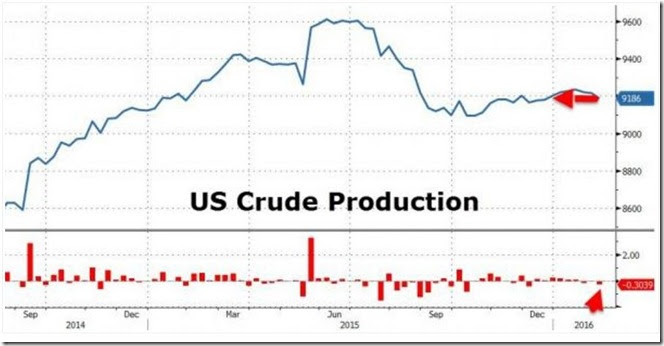 February 13 2016 crude production