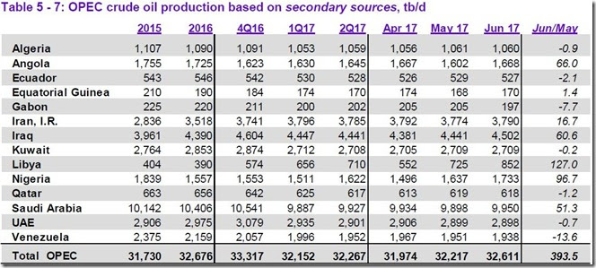 June 2017 OPEC cude output via secondary sources