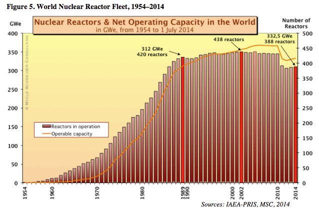 World nuclear power capacity