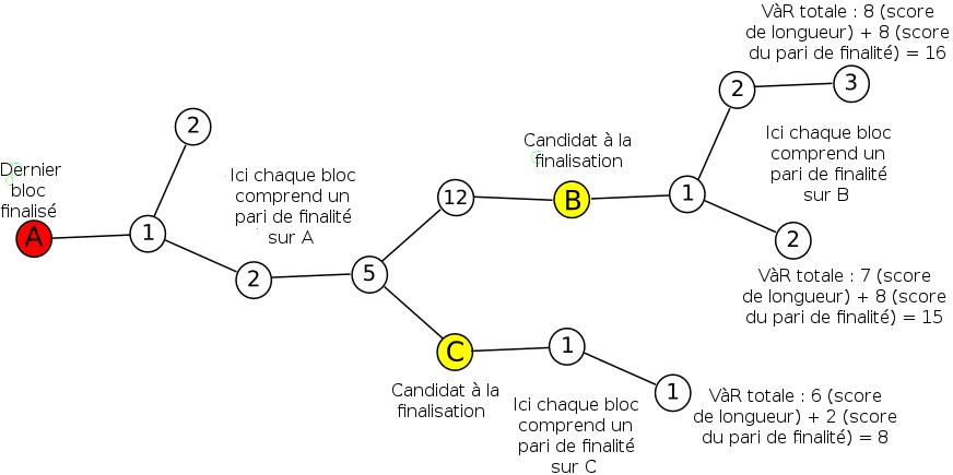 Les valeurs de V_LOSS ont ici valeur d'illustration ; en réalité elles ne pourront pas croître aussi vite et un V_LOSS beaucoup plus élevé sera nécessaire sur A pour que B ou C deviennent des candidats à la finalisation.