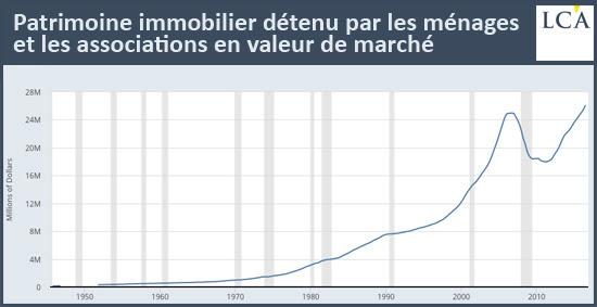 Patrimoine immobilier détenu par les ménages et les associations en valeur de marché