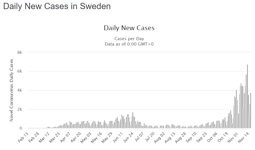 Covid cases in Sweden chart