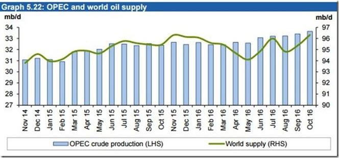 December 3 2016 world oil supply
