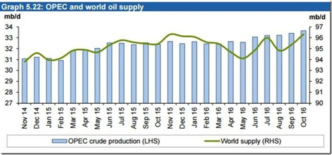 December 3 2016 world oil supply