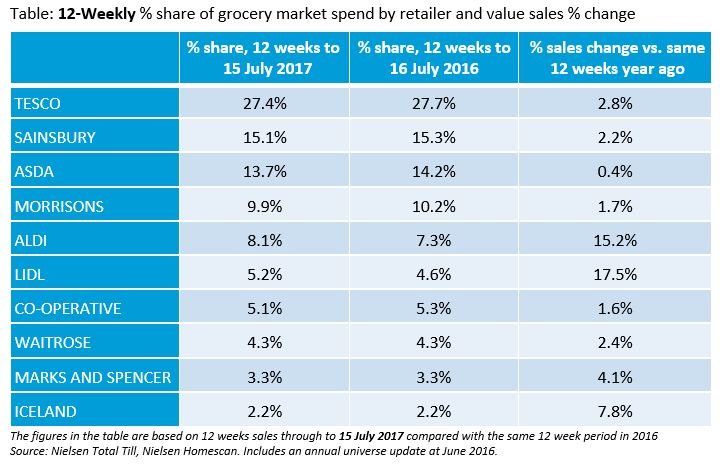 Supermarket rankings - share and sales growth