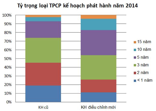KBNN: Điều chỉnh tăng KH phát hành TPCP năm 2014 thêm 22.000 tỷ đồng (1)