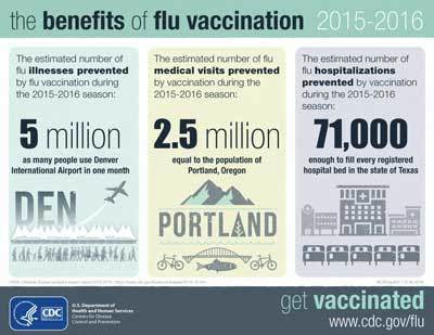 New Estimates on the Benefits of Flu Vaccination from the 2015-2016 Season