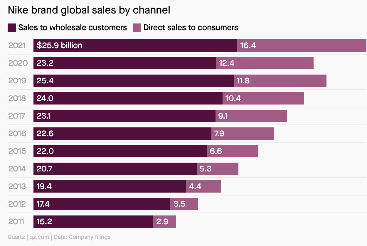 Ventes mondiales de la marque Nike par canal