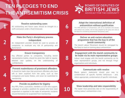 """The Board of Deputies of British Jews """"10 Pledges to End the Antisemitism Crisis"""""""