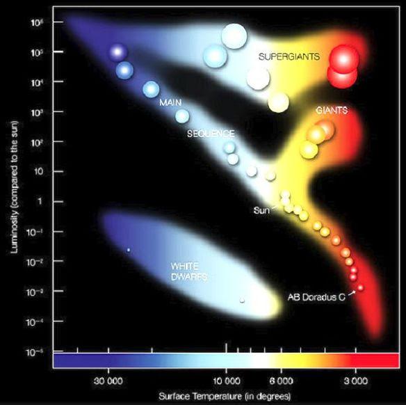 luminosity-of-stars-2
