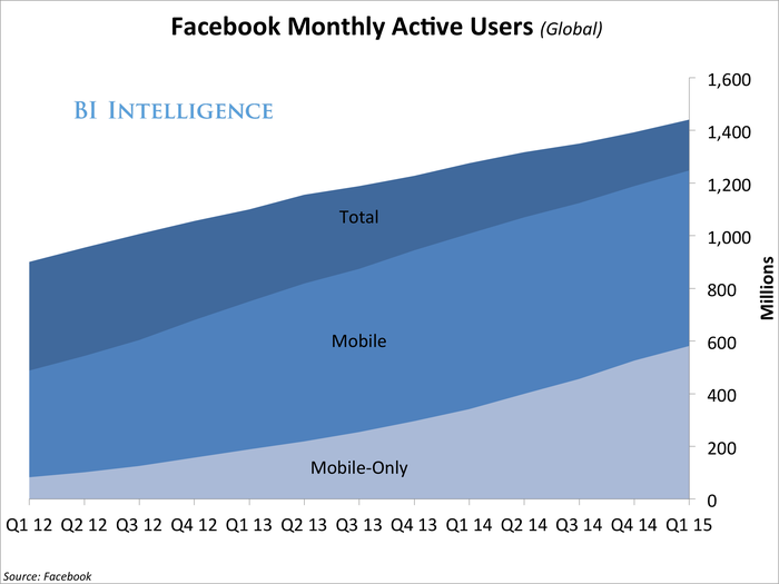 q115FacebookMonthlyActiveUsers(Global)