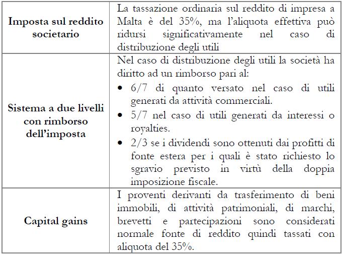 malta 7