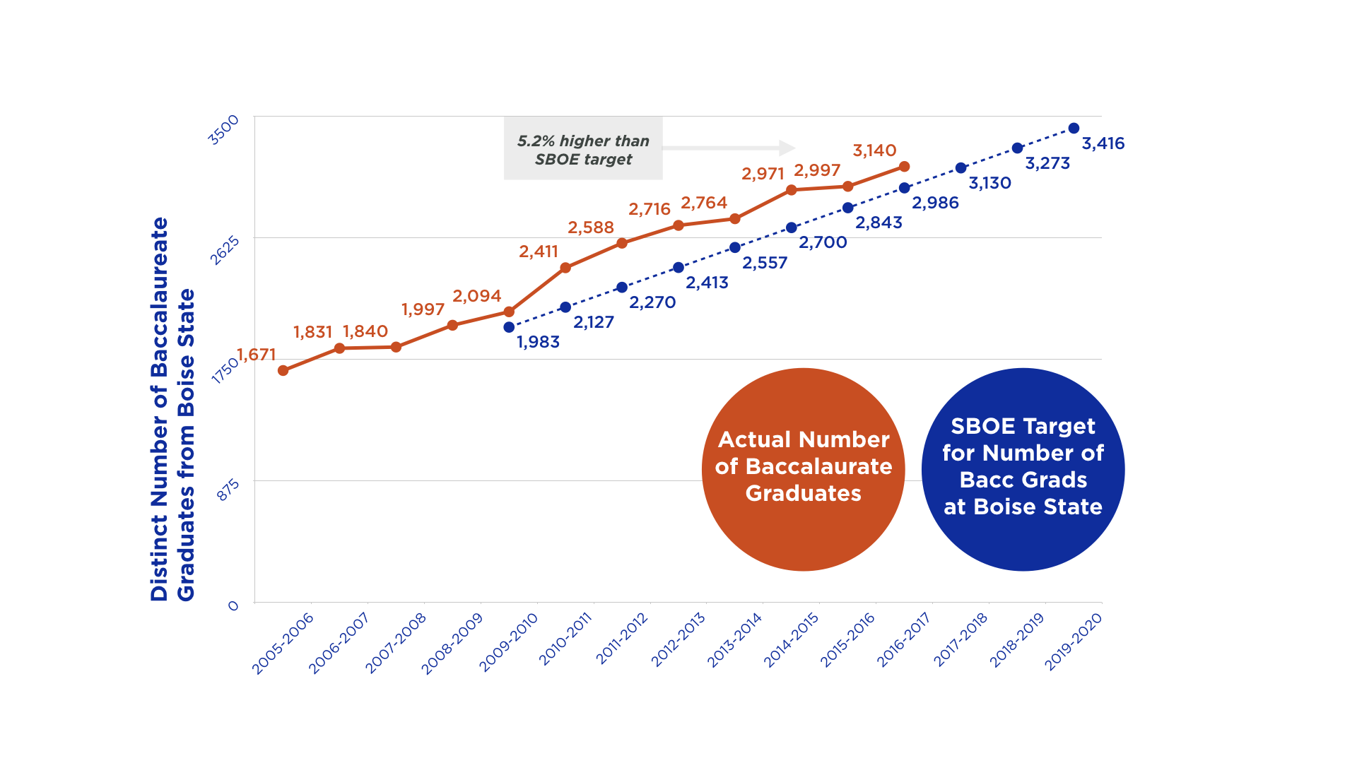 CHART OF BOISE STATE GRAD RATE IMPROVEMENTS