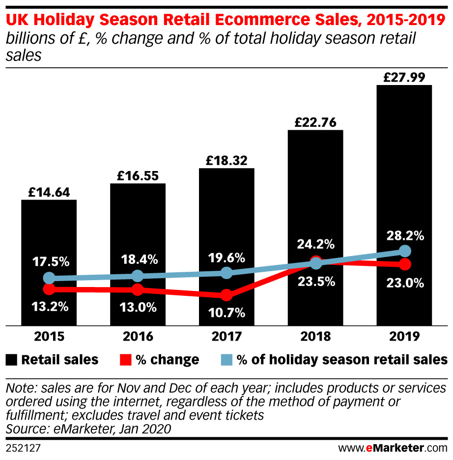 eMarketer-uk-holiday-season-retail-ecommerce-sales-2015-2019-billions-of-change-of-total-holiday-season-retail-sales-252127.jpeg