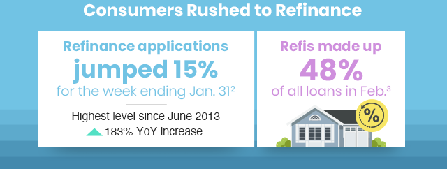 Consumers Rushed to Refinance