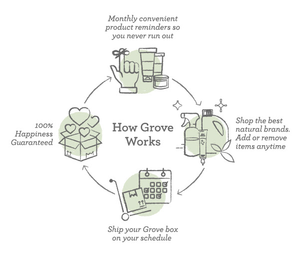 Grove Shipment Graphic