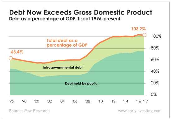 Debt Exceeds GDP