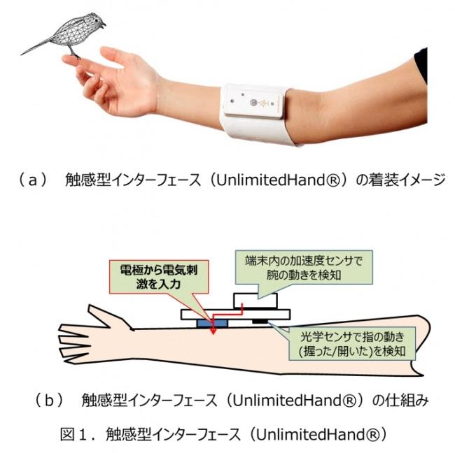 図1.触感型インターフェース(UnlimitedHand(R))