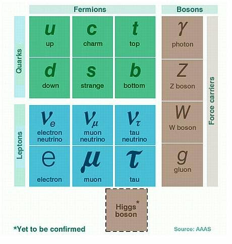 fundamental-particles-chart.jpg