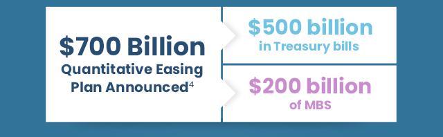 $700 Billion Quantitative Easing Plan Announced[4]