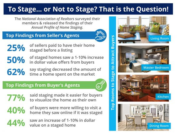 Want to Sell Your House Faster? Don't Forget to Stage! [INFOGRAPHIC] | MyKCM