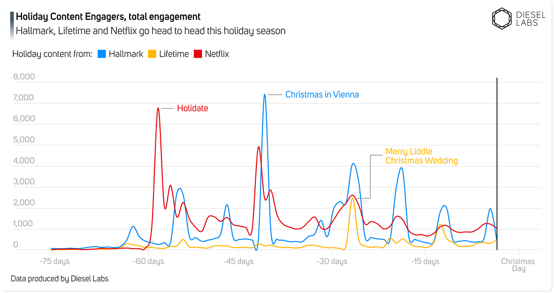 Holiday Content Wars