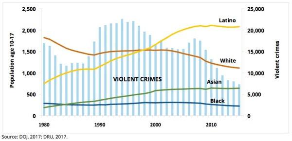 race crime 2015 2