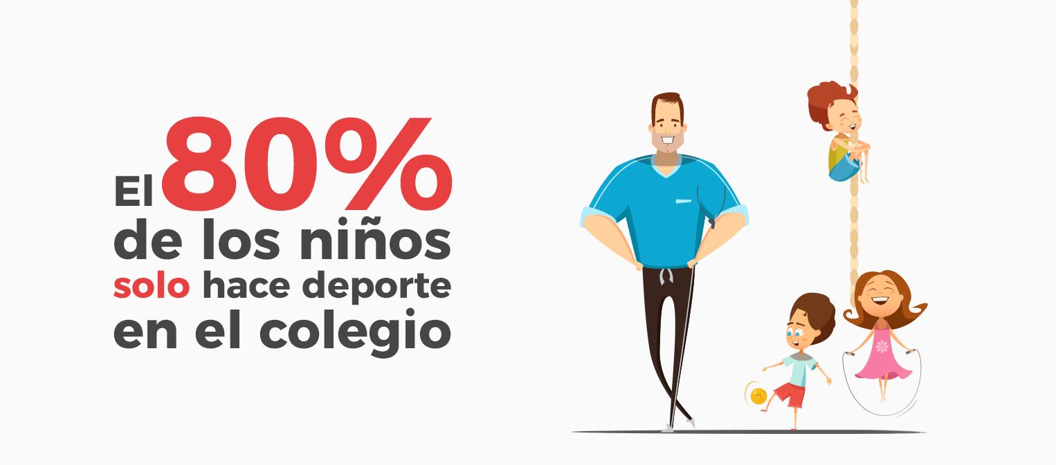 El 80% de los niños sólo hace deporte en el colegio