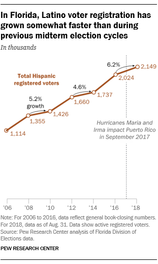 In Florida, Latino voter registration has grown somewhat faster than during previous midterm election cycles