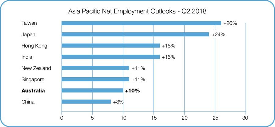 Asia Pacific Net Employment Outlooks