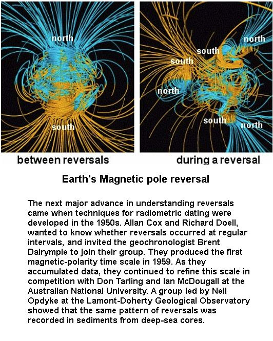 Earth's Pole Reversal