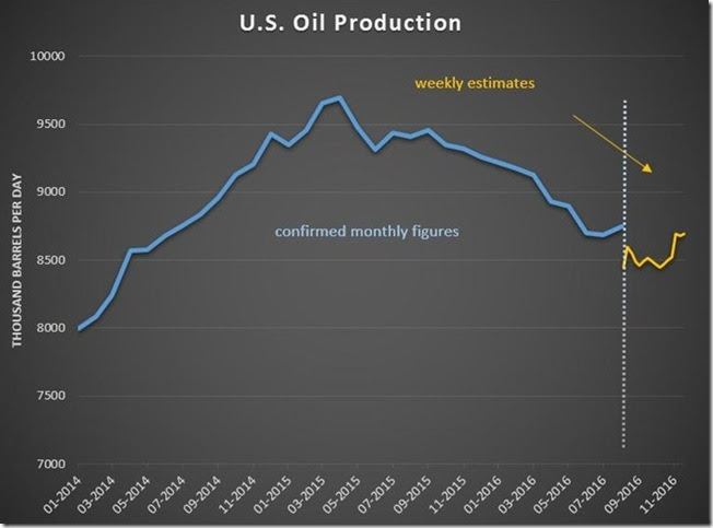 November 23 2016 oil production