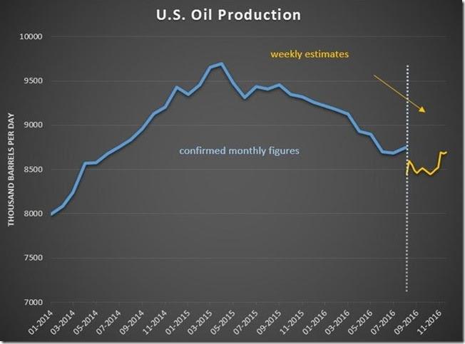 November 23 2016 oil production