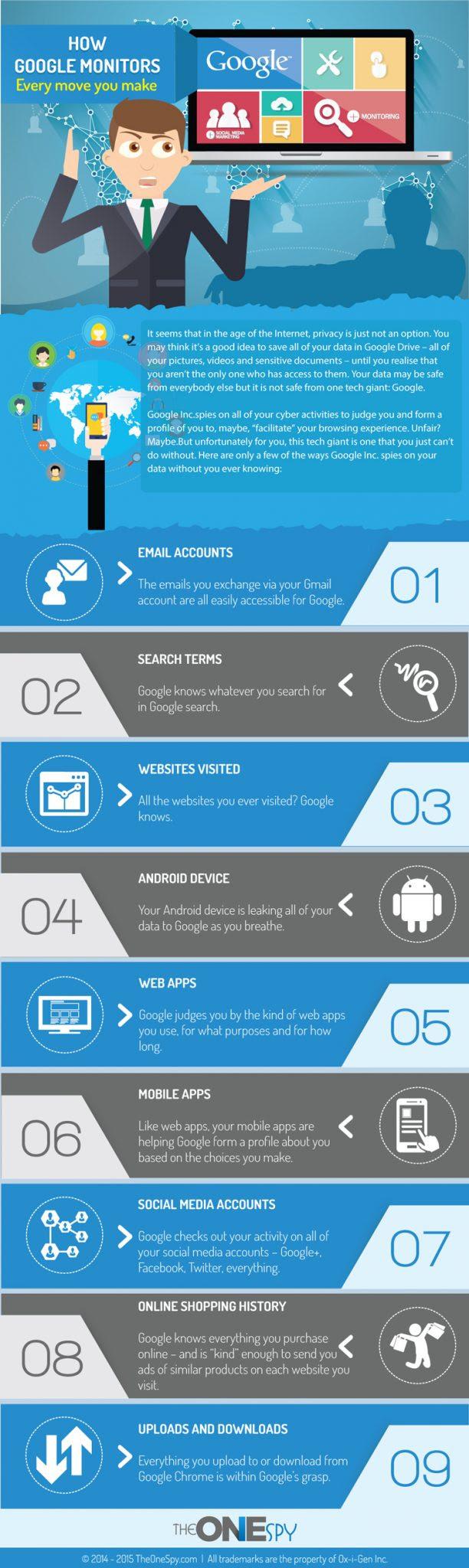Cómo Google monitoriza todo lo que haces